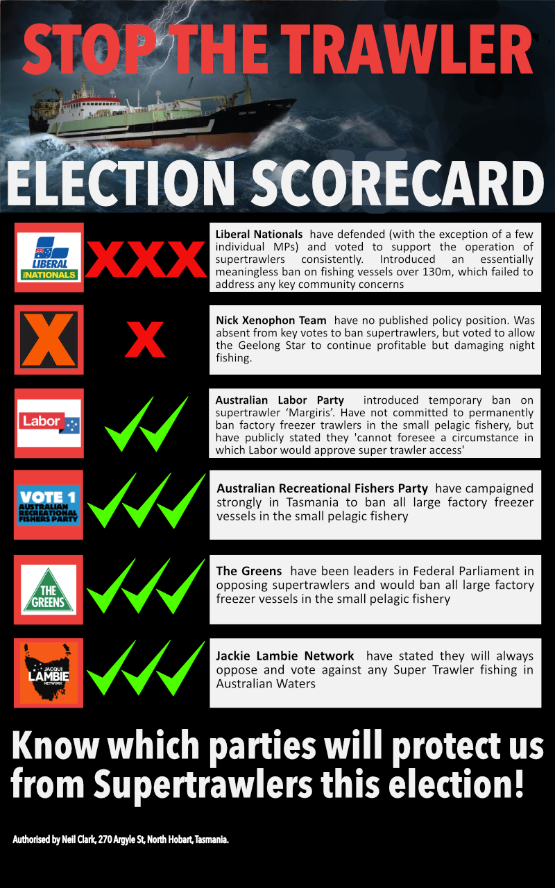 Stop the Trawler Election 2016 Scorecard